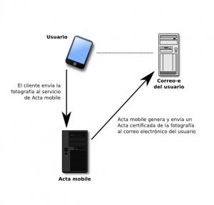 gráfico flujo Acta mobile